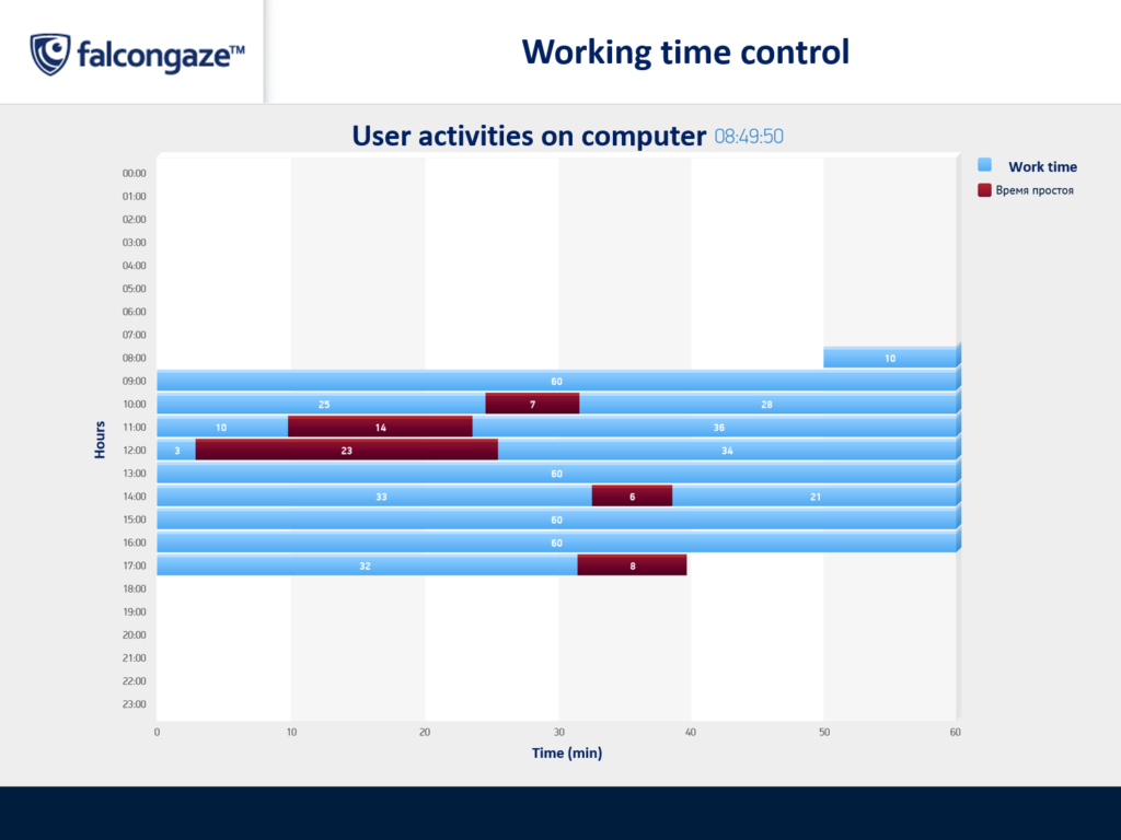 Working hours monitoring