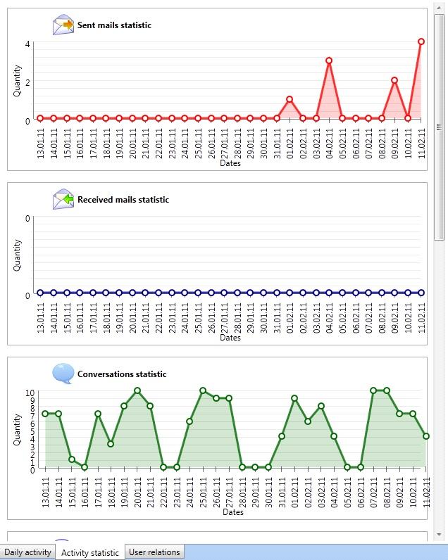 DLP Monitoring User Network Activity