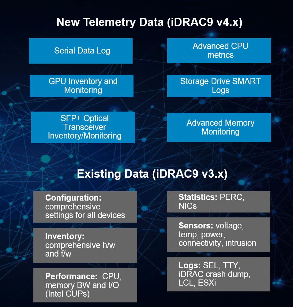 Telemetry Data